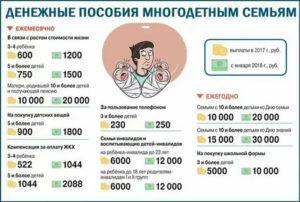 Льготы Многодетным Семьям 2020 В Казани