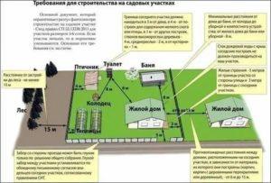 Снип Для Дачных И Садовых Товариществ 2020