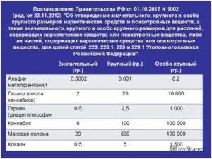 Статья 228 ук рф с изменениями на 2020 год хранение и распространение срок