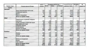 Стоимость Питания В Саду В День В Рублях В Ярославле