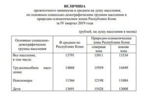 Прожиточный Минимум Уфа Февраль 2020