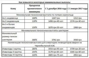 Минимальная пенсия чернобыльцев ликвидаторов в москве