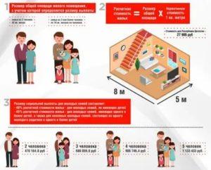 Лготы на ипотеку москвичу до 30 лет