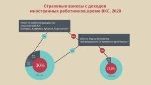 Ставка Ндфл Для Иностранных Граждан В 2020 Году Из Казахстана