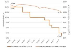 Ставка Центробанка На Ипотеку На Сегодняшний День