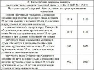 Сколько платят за ветерана труда в московской области