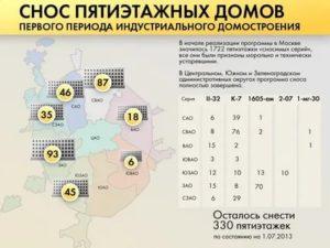 Программа Реновации В Москве График