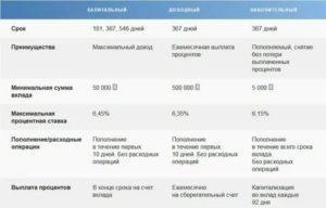 Процентная Ставка Для Пенсионеров Почта Банк