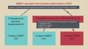 Налисление ндфл для граждан киргизии в рф в 2020 году