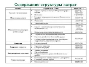 Статья В Газете Косгу Бюджет 2020 Года 226.10