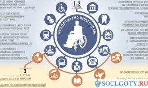 Льготы Пенсионерам Инвалидам 2 Группы В 2020 Году В Санктпетербурге