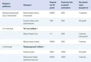 Молочная кухня в московской области что дают таблица