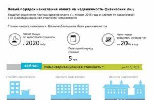 Размер Налога На Недвижимость 2020 Для Физических Лиц В Ростовской Области