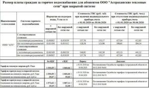 Стоимость Горячей И Холодной Воды С 1 Января 2020 Года В Москве