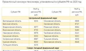 Прожиточный Минимум В Воронеже На Ребенка На Март2020