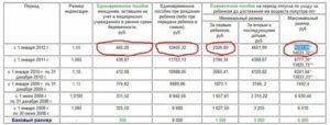 Региональные разовые выплаты 100000 кому положено