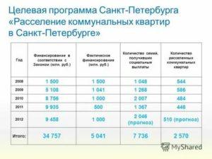 Программа Расселения Коммунальных Квартир В Санктпетербурге 2020