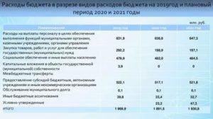 На 2020 год виды расходов 244