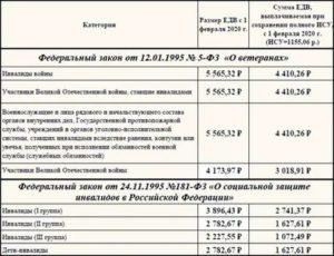 Льготы чернобыльцам 1категории на 2020г