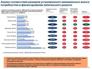 Членские Взнос На Капитальный Ремонт В Московской Области 2020 Тарифы