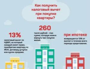 Через Какое Время Я Могу Получить Возврат 13 Процентов С Покупки Квартиры В 2020году