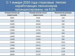 Что Положено Неработающим Пенсионерам Петербурга 2020