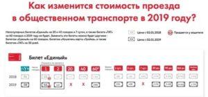 Сколько Стоит Льготный Проездной На Месяц На Наземный Транспорт В Москве Для Школьника В 2020 Году