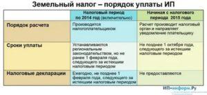 Сроки Уплаты Земельного Налога В 2020 В Самарской Области
