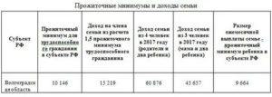Прожиточный Минимум На Семью Из 4 Человек 2020 В Московской Области