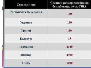 Средний Размер Пособия По Безработице В Красноярске
