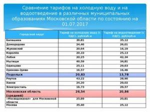 Стоимость Горячей Воды За Куб По Счетчику В 2020 Году В Ульяновске