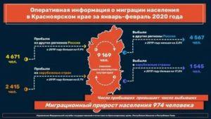 Сообщение На Тему Миграция Населения В России 2020