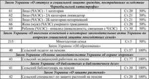 Чернобыльцы кто входит в категорию