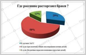 Причины разводов в россии 2020