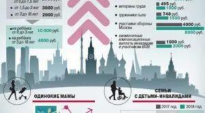 Малоимущие В Москве Критерии