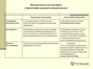 Размер Крупной Сделки Для Автономного Учреждения В 2020 Году