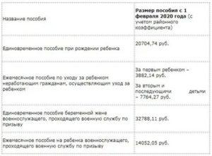 Президентские выплаты при рождении 3 ребенка 2020 в башкирии