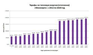 Оплата гкп в 2020 году в москве