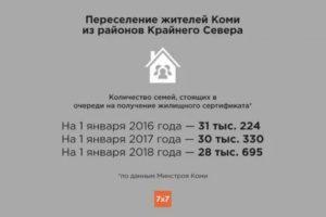 Программа Переселения Из Районов Крайнего Севера На 2020 Год