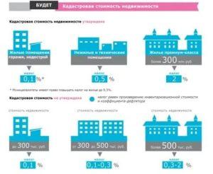 Налог и кадастровая стоимость при продажи квартиры по новым правилам