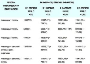 Размер Выплаты Инвалидам 3 Группы В 2020 Году В Волгограде