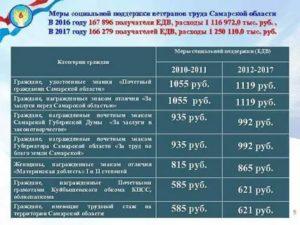 Размер Выплаты По Статусу Ветеран Труда По Самарской Области Льготы В 2020 Году