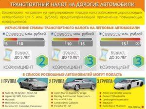 Налог на продажу авто не платится если цена 250 тысяч рублей