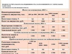 Пример Расчета Налога На Дачный Дом В 2020 Году Калькулятор