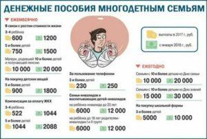 Льготы Многодетным 2020 Подмосковье