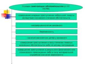 Смягчающие Обстоятельства Ук Рф 2020г
