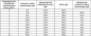 Сколько Стоит Горячая Вода В Москве За Куб