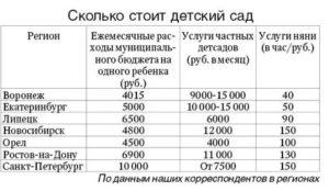 Сколько Стоит Детский Сад В Московской Области В 2020