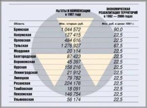 Чернобыльские Льготы Рязанской Области Мфц