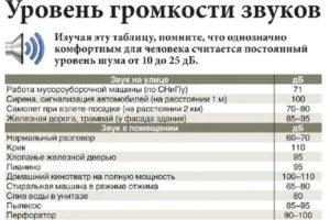 До Скольки Можно Громко Слушать Музыку В Санкт Петербурге В Субботу